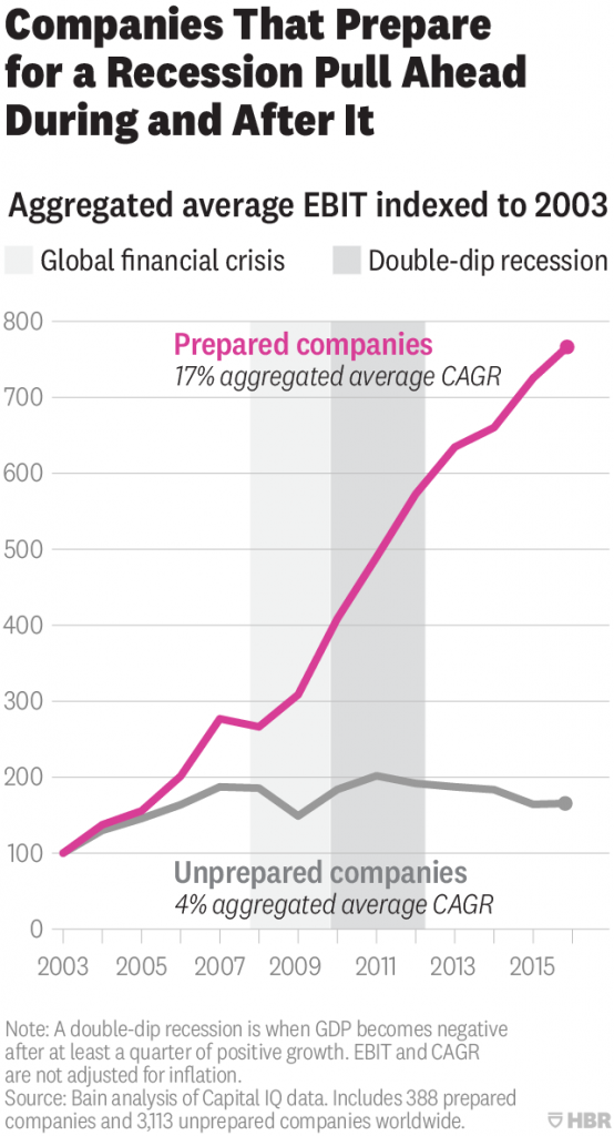 Performance during and after the Financial Crisis