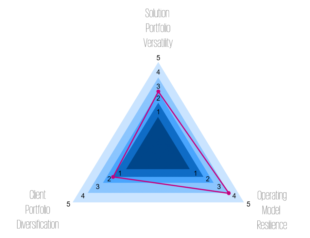 Next Gen PSF Recession Resilience Triangle