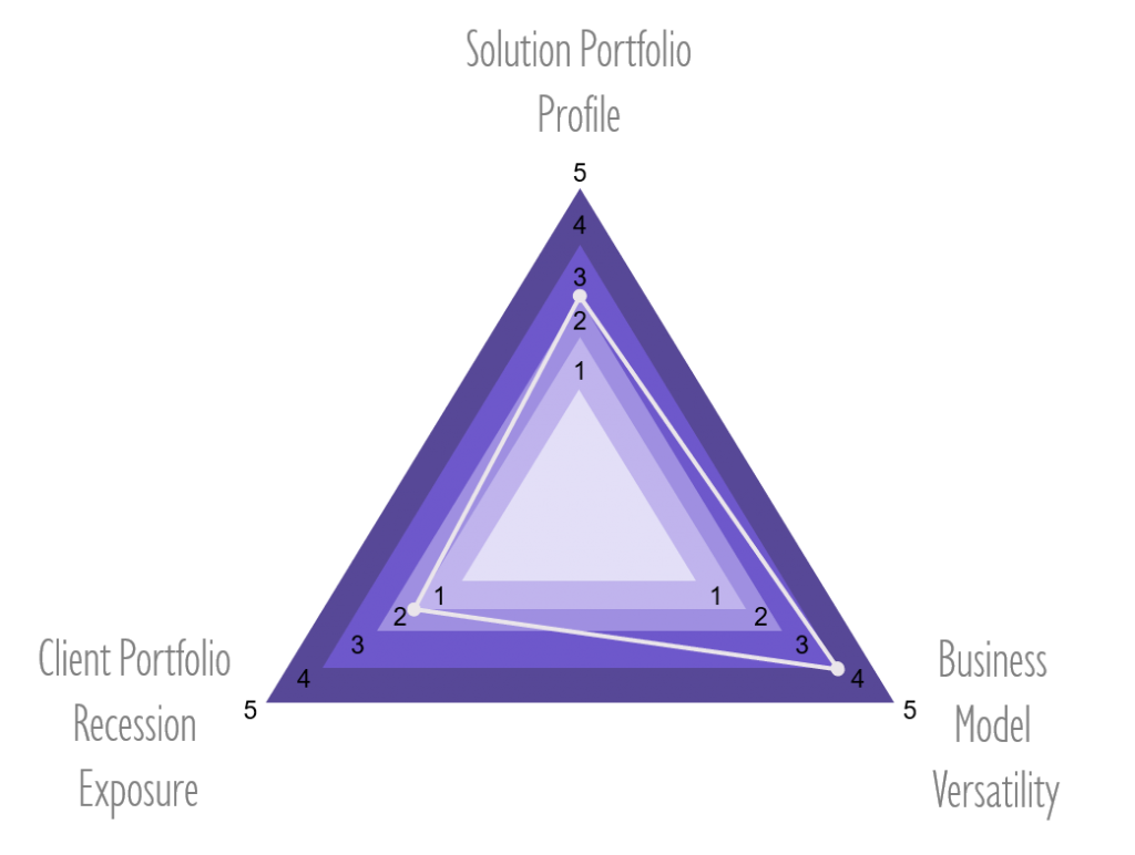 Recession Resilience Triangle