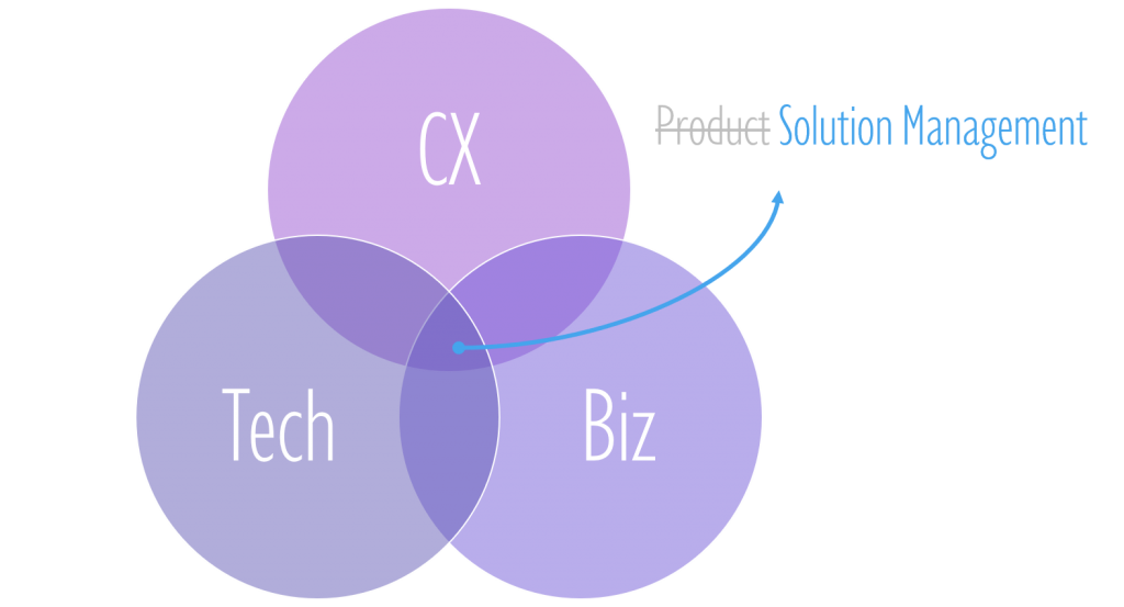 Solution Management at the intersection of CX, Biz and Tech Perspectives
