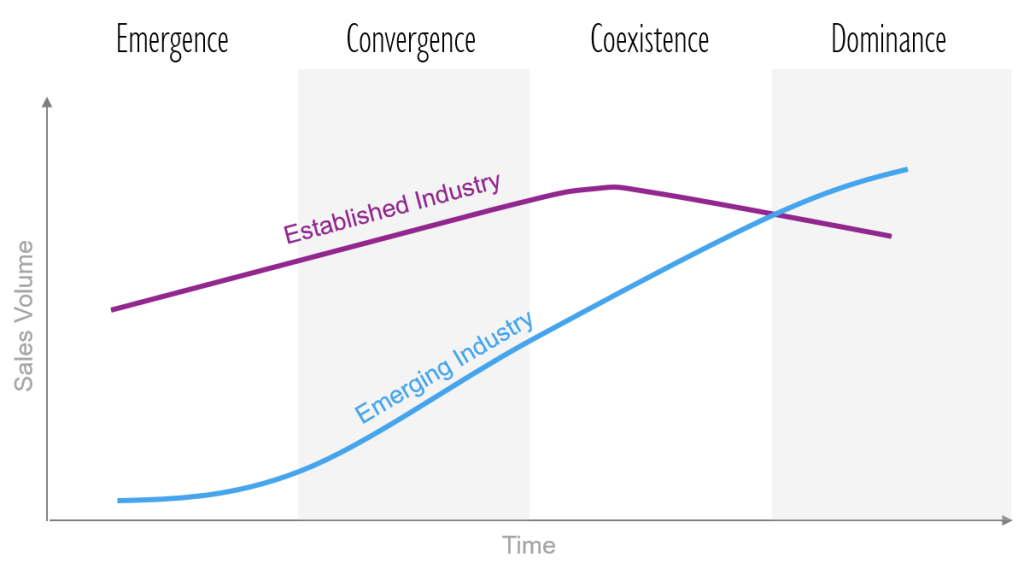 McGahan Industry Change Curves and Phases