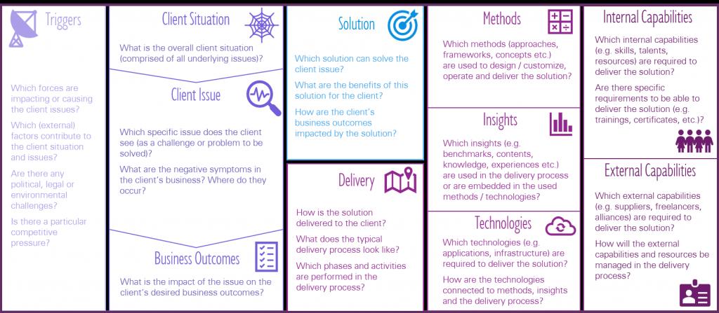 Next Gen Solution Design Canvas - Guiding Question Part 1 of 2