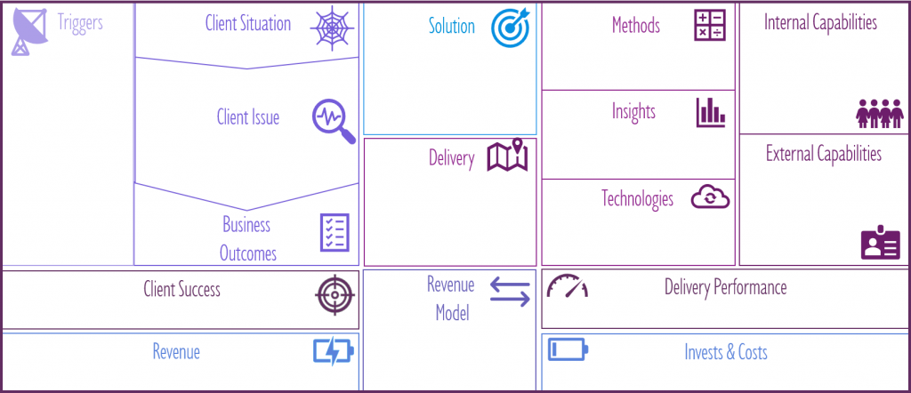 Next Gen Solution Design Canvas - Overview