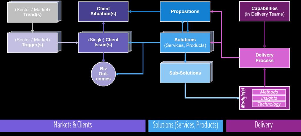 Next Gen Solution Taxonomy Map