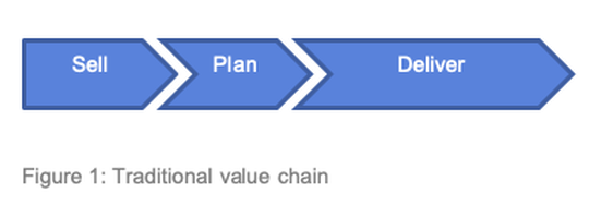 Figure 1 Traditional Value Chain