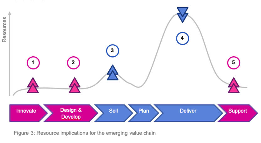Figure 3 Resource Implications of Emerging Value Chain