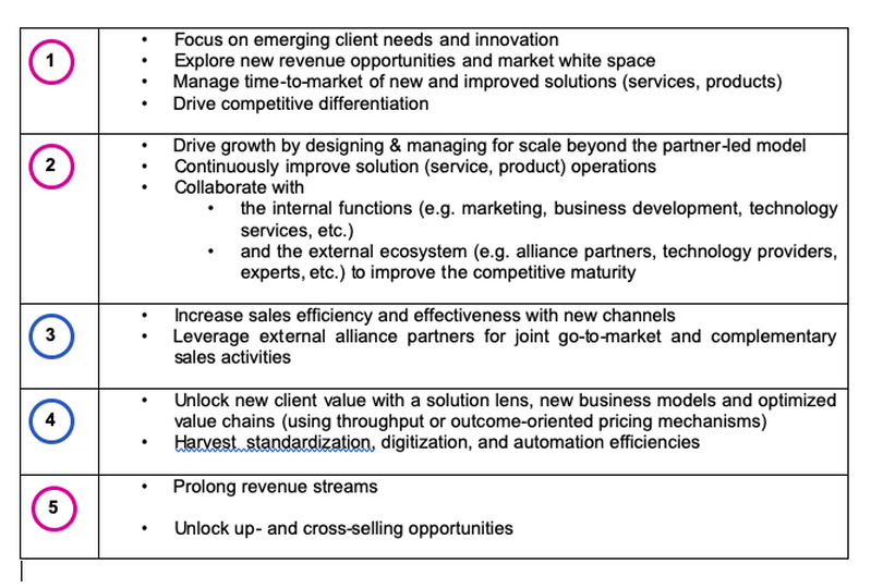 Table of Value Levers along Emerging Value Chain